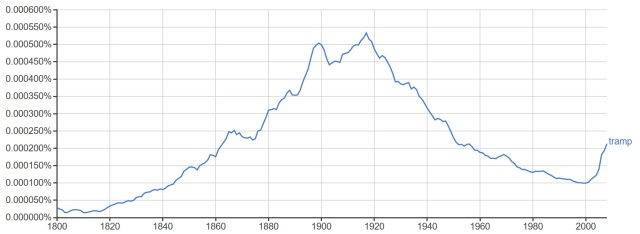 Tramp Graph